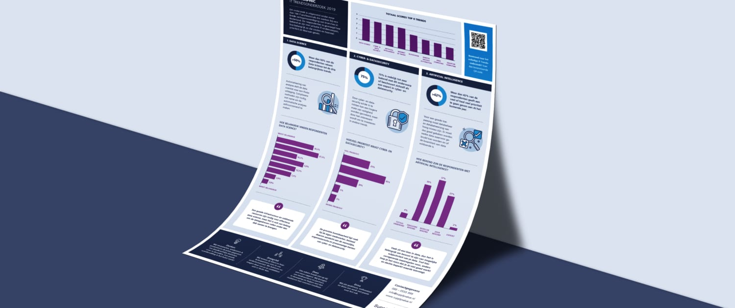 Infographic IT-trends Supply Value
