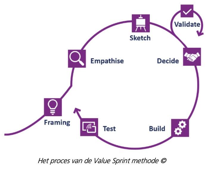 Proces Value Sprint Methode